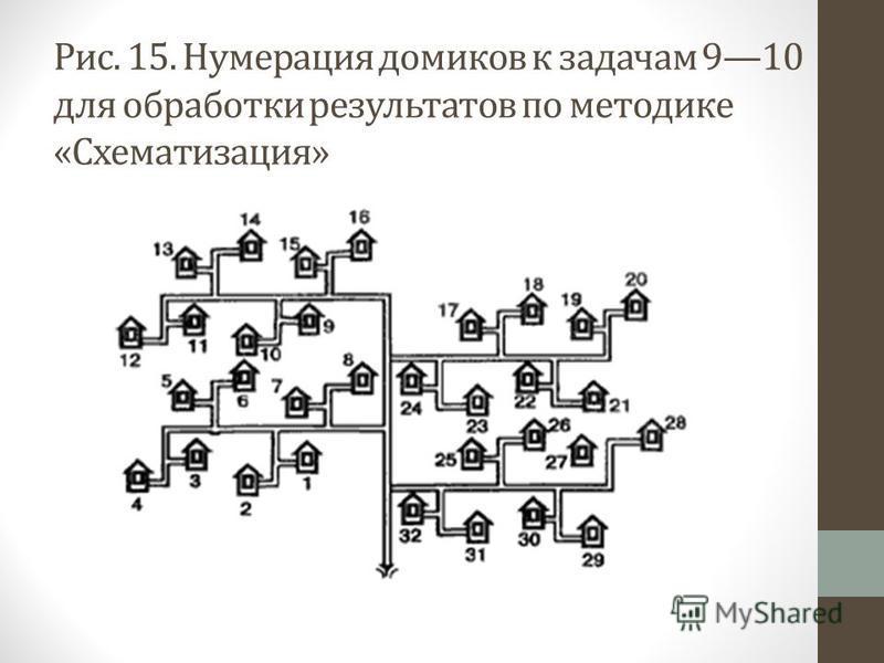 Рис. 15. Нумерация домиков к задачам 910 для oбpaбoтки результатов по методике «Схематизация»