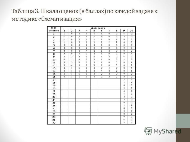 Таблица 3. Шкала оценок (в баллах) по каждой задаче к методике «Схематизация»