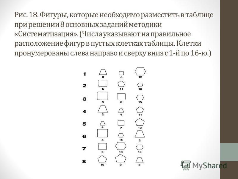 Рис. 18. Фигуры, которые необходимо разместить в таблице при решении 8 основных заданий методики «Систематизация». (Числа указывают на правильное расположение фигур в пустых клетках таблицы. Клетки пронумерованы слева направо и сверху вниз с 1-й по 1