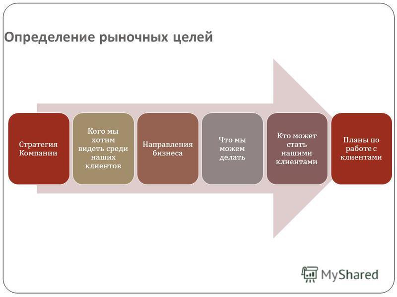 Определение рыночных целей Стратегия Компании Кого мы хотим видеть среди наших клиентов Направления бизнеса Что мы можем делать Кто может стать нашими клиентами Планы по работе с клиентами
