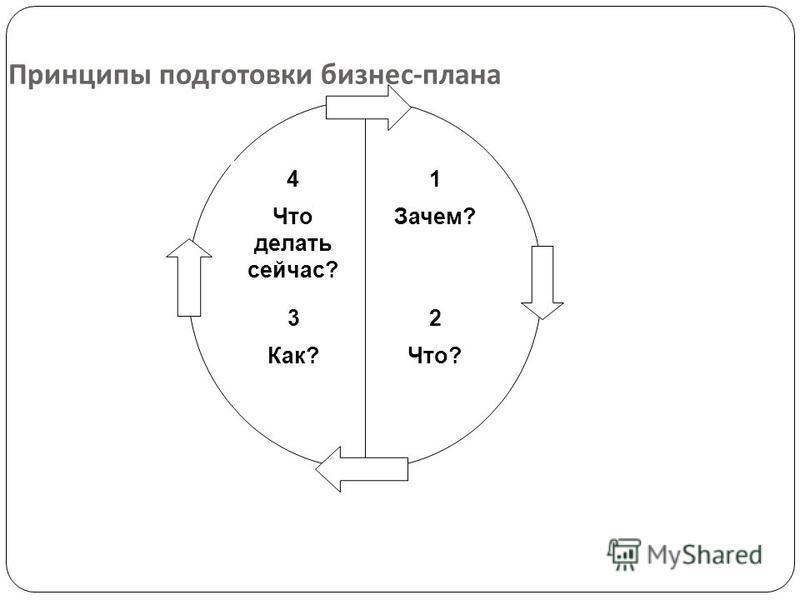 Принципы подготовки бизнес - плана 1 Зачем? 4 Что делать сейчас? 3 Как? 2 Что?