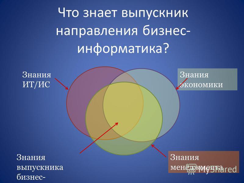 Что знает выпускник направления бизнес- информатика? Знания ИТ/ИС Знания экономики Знания менеджмента Знания выпускника бизнес- информатики