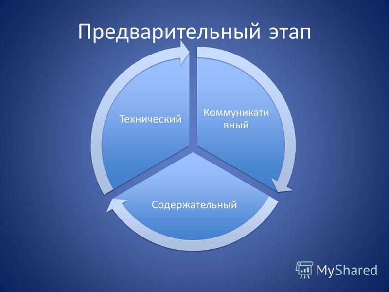 Предварительный этап Коммуникати вный Содержательный Технический