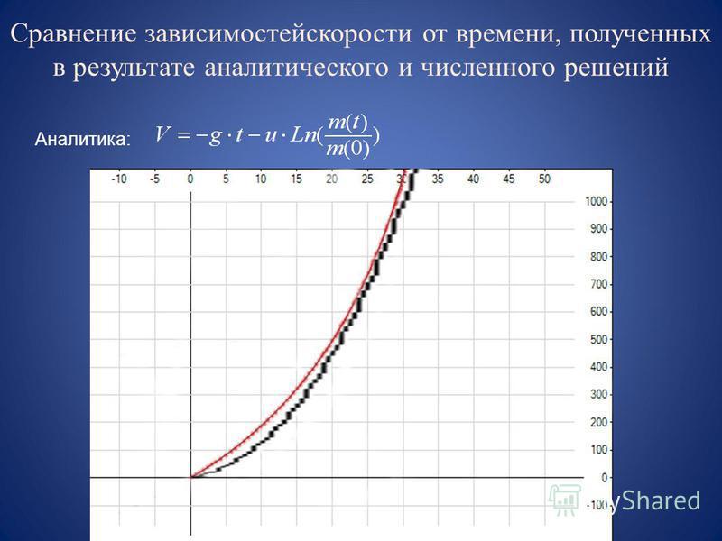Сравнение зависимостей скорости от времени, полученных в результате аналитического и численного решений Аналитика:
