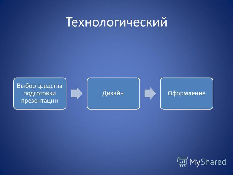 Технологический Выбор средства подготовки презентации Дизайн Оформление