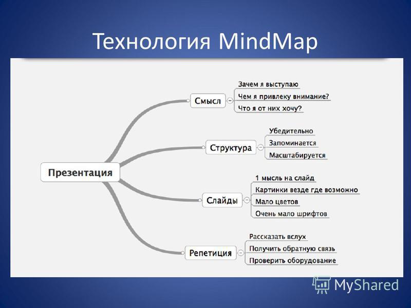Технология MindMap