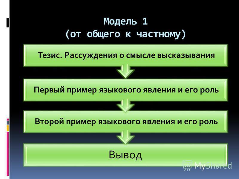 Модель 1 (от общего к частному) Вывод Второй пример языкового явления и его роль Первый пример языкового явления и его роль Тезис. Рассуждения о смысле высказывания