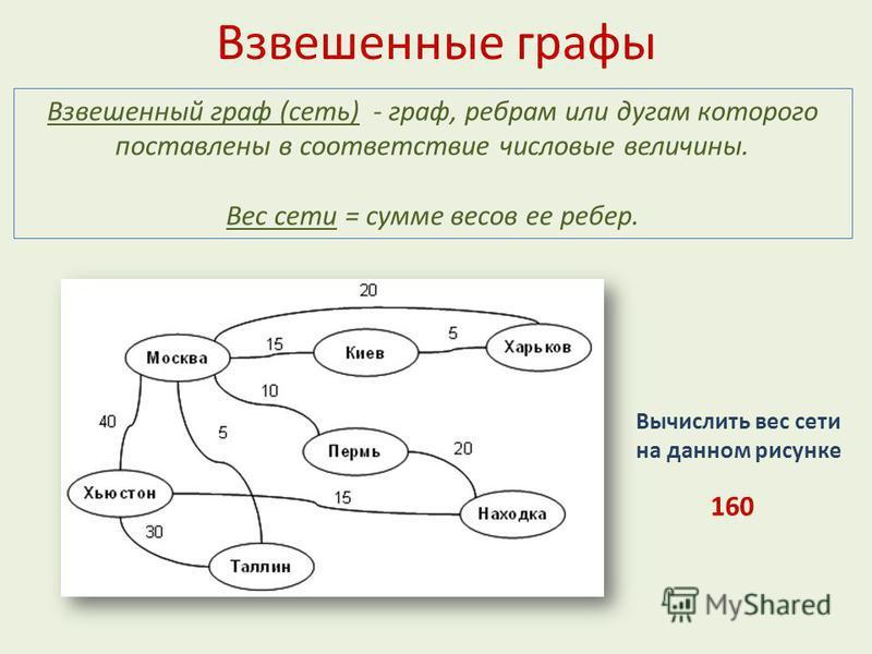 Взвешенные графы Взвешенный граф (сеть) - граф, ребрам или дугам которого поставлены в соответствие числовые величины. Вес сети = сумме весов ее ребер. Вычислить вес сети на данном рисунке 160