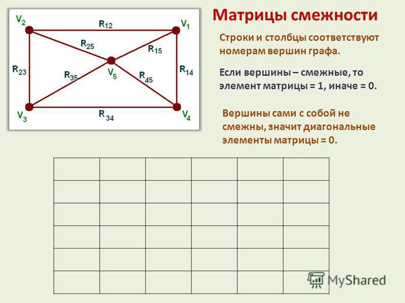Матрицы смежности Строки и столбцы соответствуют номерам вершин графа. Если вершины – смежныхххххе, то элемент матрицы = 1, иначе = 0. Вершины сами с собой не смежныххххх, значит диагональные элементы матрицы = 0.