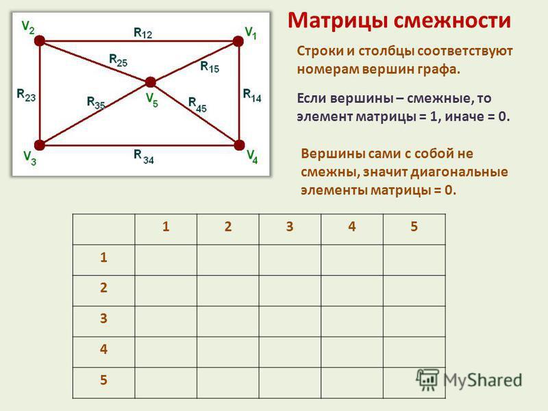 Матрицы смежности Строки и столбцы соответствуют номерам вершин графа. Если вершины – смежныхххххе, то элемент матрицы = 1, иначе = 0. Вершины сами с собой не смежныххххх, значит диагональные элементы матрицы = 0. 12345 1 2 3 4 5