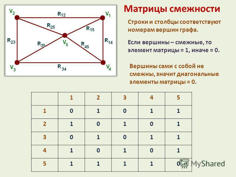 Матрицы смежности Строки и столбцы соответствуют номерам вершин графа. Если вершины – смежныхххххе, то элемент матрицы = 1, иначе = 0. Вершины сами с собой не смежныххххх, значит диагональные элементы матрицы = 0. 12345 101011 210101 301011 410101 51