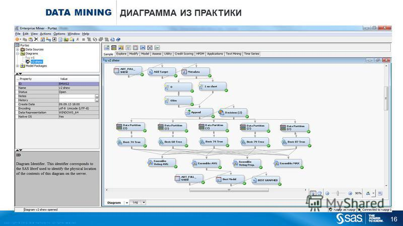 Copyright © 2013, SAS Institute Inc. All rights reserved. DATA MINING ДИАГРАММА ИЗ ПРАКТИКИ 16