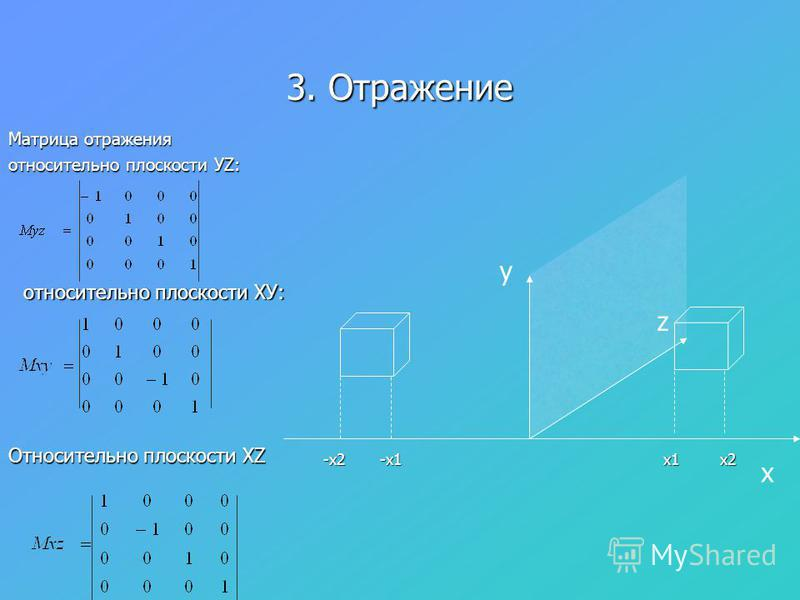 3. Отражение Матрица отражения относительно плоскости УZ: y x z x1-x1-x2x2 относительно плоскости ХУ: Относительно плоскости XZ