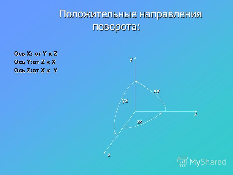Ось X: от Y к Z Ось Y:от Z к X Ось Z:от X к Y Положительные направления поворота: Положительные направления поворота: x y z zx yz xy