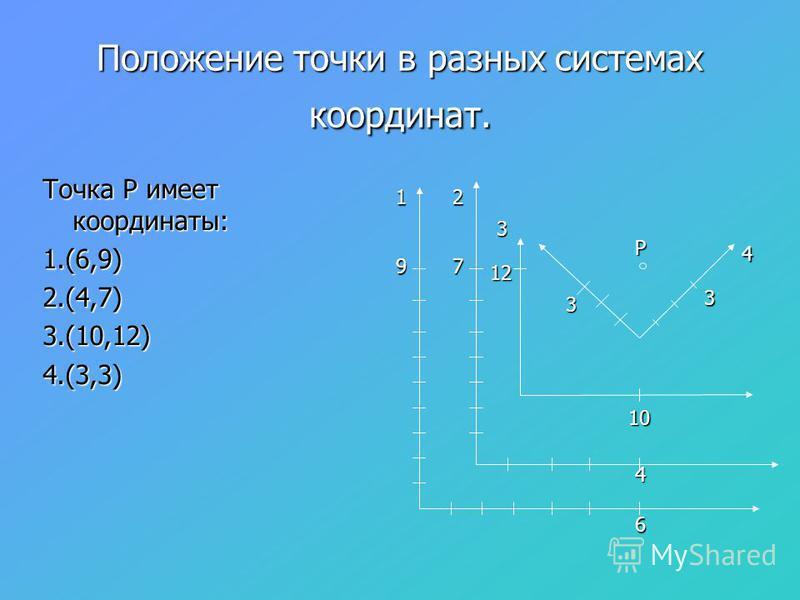 Положение точки в разных системах координат. Точка Р имеет координаты: 1.(6,9)2.(4,7)3.(10,12)4.(3,3) 6 9 1 4 7 2 10 12 3 3 3 4 Р