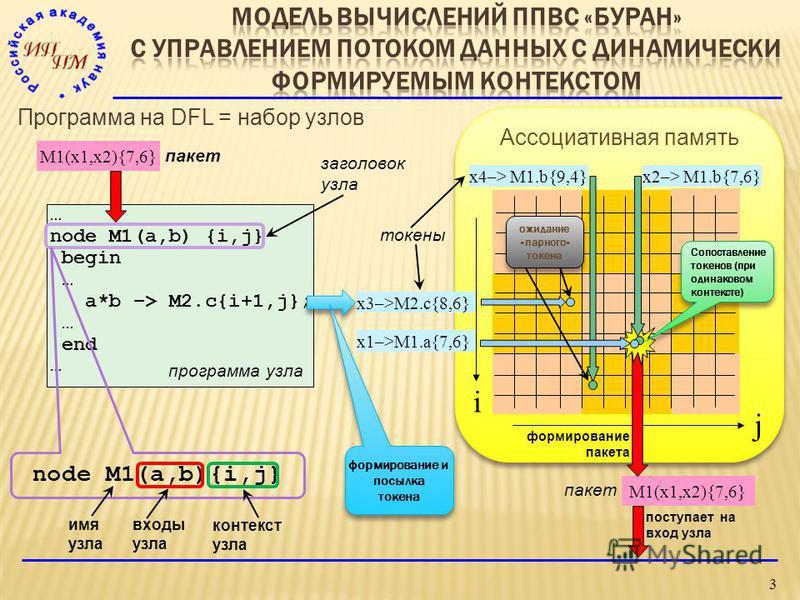 3 x4–> M1.b{9,4}x2–> M1.b{7,6} x3–>M2.c{8,6} x1–>M1.a{7,6} M1(x1,x2){7,6} Программа на DFL = набор узлов … node M1(a,b) {i,j} begin … a*b –> M2.c{i+1,j}; … end … i j пакет токены входы узла заголовок узла программа узла Ассоциативная память Сопоставл