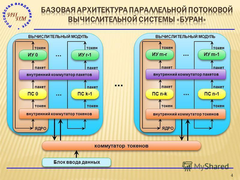 4... коммутатор токенов пакет токен... ПС k-1 ИУ 0 внутренний коммутатор пакетов ПС 0 токен пакет токен пакет ЯДРО ВЫЧИСЛИТЕЛЬНЫЙ МОДУЛЬ внутренний коммутатор токенов... пакет токен пакет токен пакет ЯДРО ВЫЧИСЛИТЕЛЬНЫЙ МОДУЛЬ ИУ m-r ПС n-k ПС n-1 ИУ