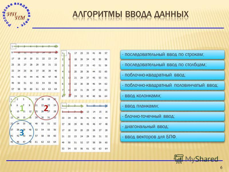 - последовательный ввод по строкам;- последовательный ввод по столбцам;- по блочно-квадратный ввод;- по блочно-квадратный половинчатый ввод;- ввод колонками;- ввод планками;- блочно-точечный ввод;- диагональный ввод;- ввод векторов для БПФ. 6