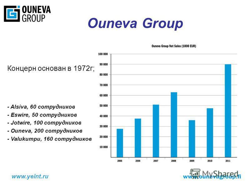 Концерн основан в 1972 г; - Alsiva, 60 сотрудников - Eswire, 50 сотрудников - Jotwire, 100 сотрудников - Ouneva, 200 сотрудников - Valukumpu, 160 сотрудников Ouneva Group www.yeint.ru