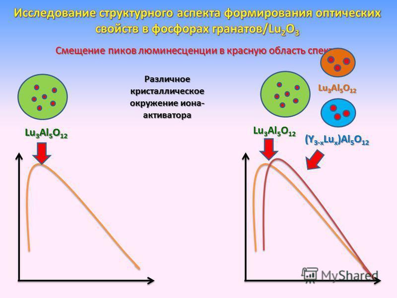 Смещение пиков люминесценции в красную область спектра Lu 3 Al 5 O 12 (Y 3-x Lu x )Al 5 O 12 Lu 3 Al 5 O 12 Различное кристаллическое окружение иона- активатора