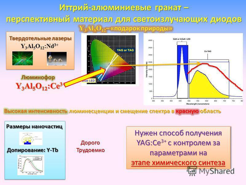 Иттрий-алюминиевые гранат – перспективный материал для светоизлучающих диодов Размеры наночастиц Допирование: Y-Tb Нужен способ получения YAG:Ce 3+ с контролем за параметрами на этапе химического синтеза Твердотельные лазеры Y 3 Al 5 O 12 :Nd 3+ Доро