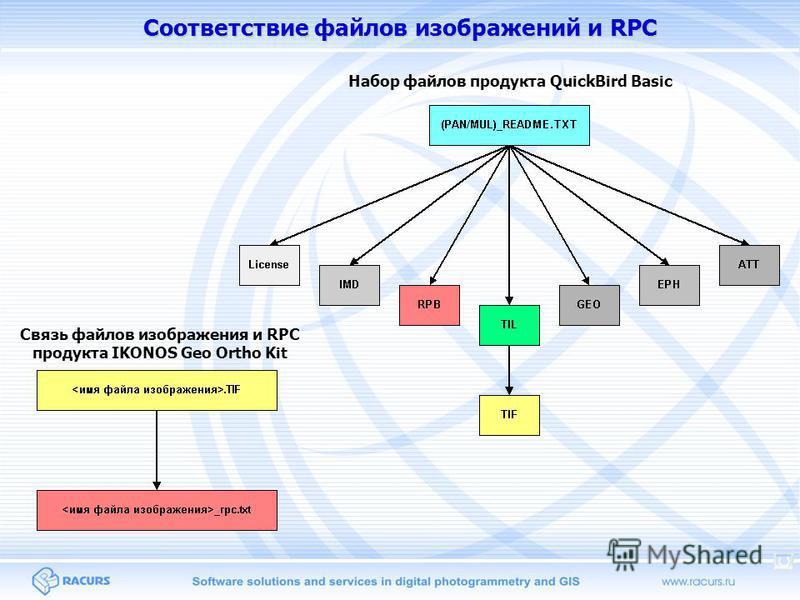 Соответствие файлов изображений и RPC Набор файлов продукта QuickBird Basic Связь файлов изображения и RPC продукта IKONOS Geo Ortho Kit