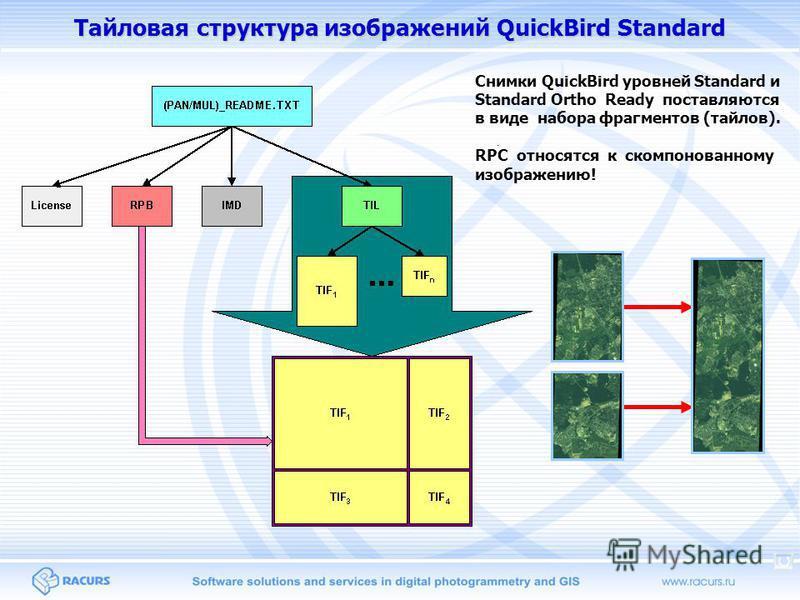 Тайловая структура изображений QuickBird Standard Снимки QuickBird уровней Standard и Standard Ortho Ready поставляются в виде набора фрагментов (тайлов). RPC относятся к скомпонованному изображению!