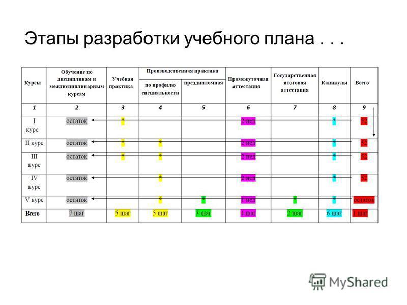 Этапы разработки учебного плана...