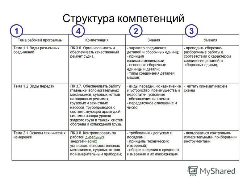 Структура компетенций 1423
