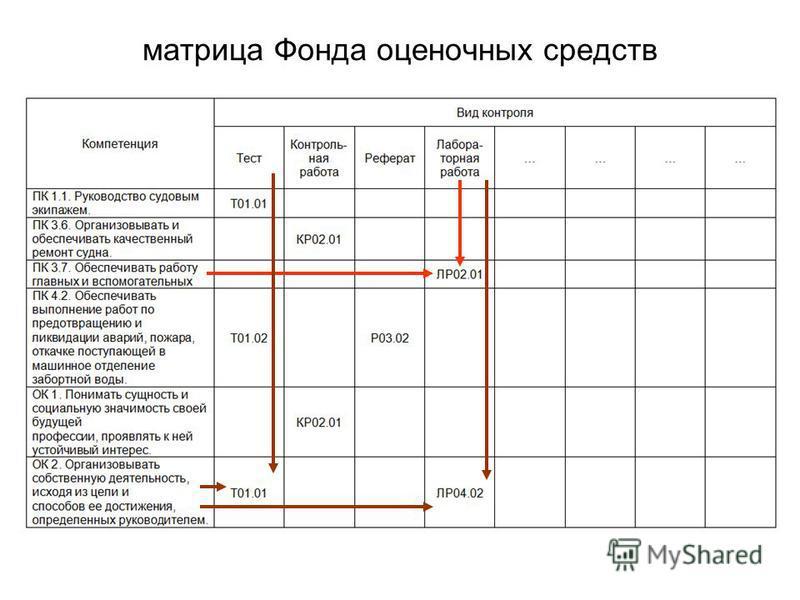 матрица Фонда оценочных средств
