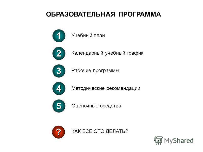 1 Учебный план 2 Календарный учебный график 3 Рабочие программы 4 Методические рекомендации 5 Оценочные средства ? КАК ВСЕ ЭТО ДЕЛАТЬ? ОБРАЗОВАТЕЛЬНАЯ ПРОГРАММА