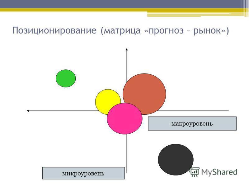 Позиционирование (матрица «прогноз – рынок») макроуровень микроуровень