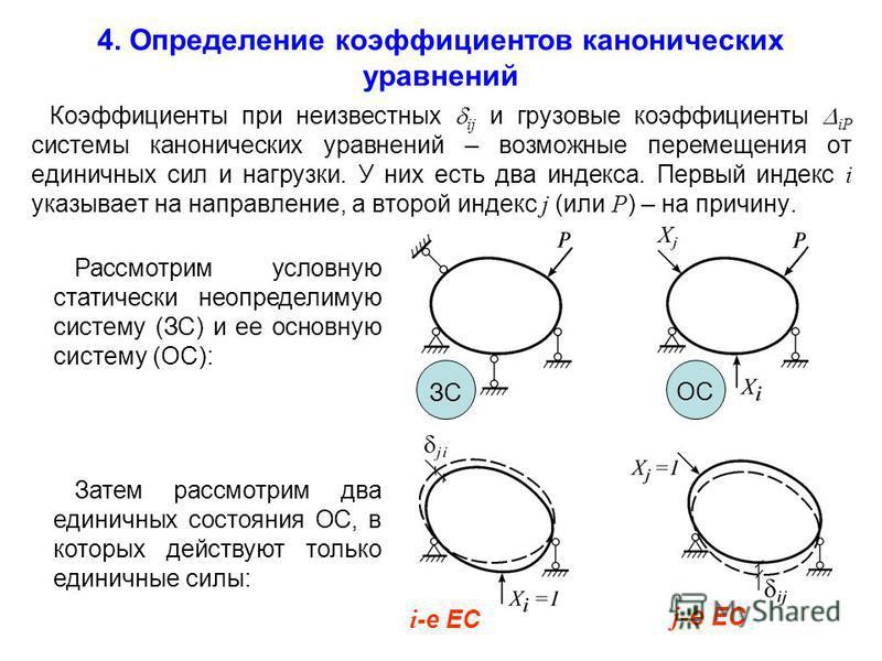 4. Определение коэффициентов канонических уравнений Коэффициенты при неизвестных ij и грузовые коэффициенты iP системы канонических уравнений – возможные перемещения от единичных сил и негрузки. У них есть два индекса. Первый индекс i указывает на на