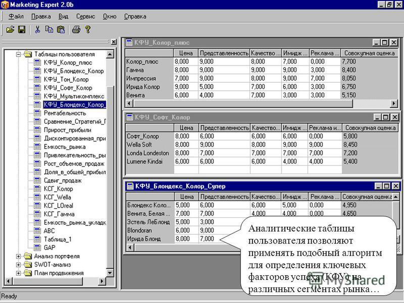 Аналитические таблицы пользователя позволяют применять подобный алгоритм для определения ключевых факторов успеха (КФУ) на различных сегментах рынка…