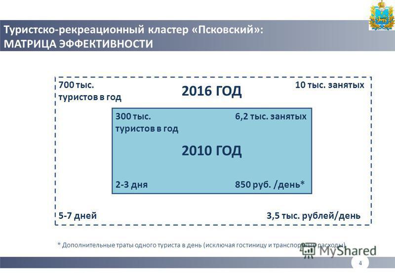 4 Туристско-рекреационный кластер «Псковский»: МАТРИЦА ЭФФЕКТИВНОСТИ 300 тыс. туристов в год 6,2 тыс. занятых 850 руб. /день*2-3 дня 700 тыс. туристов в год 10 тыс. занятых 3,5 тыс. рублей/день 5-7 дней 2010 ГОД 2016 ГОД * Дополнительные траты одного