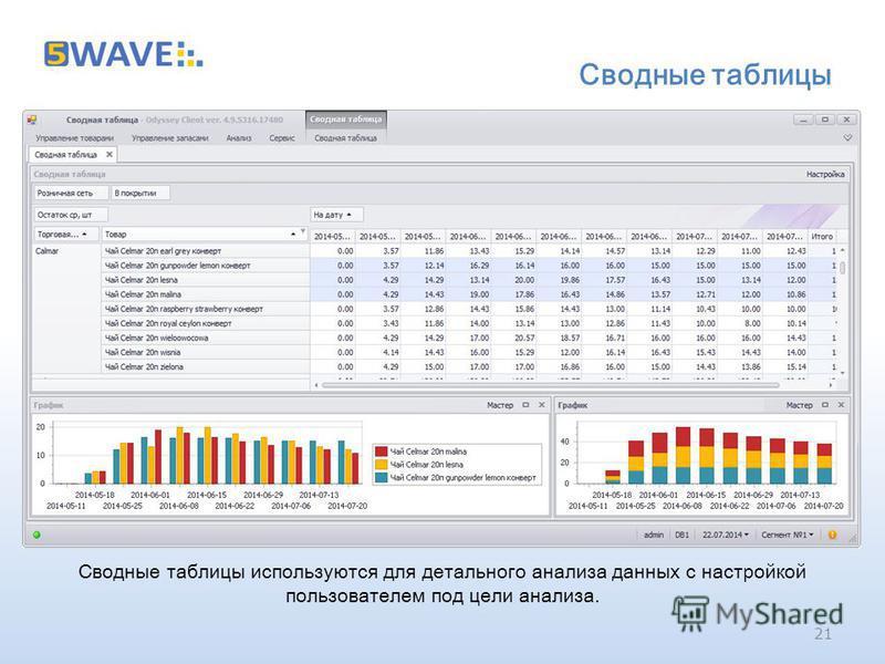 Сводные таблицы Сводные таблицы используются для детального анализа данных с настройкой пользователем под цели анализа. 21