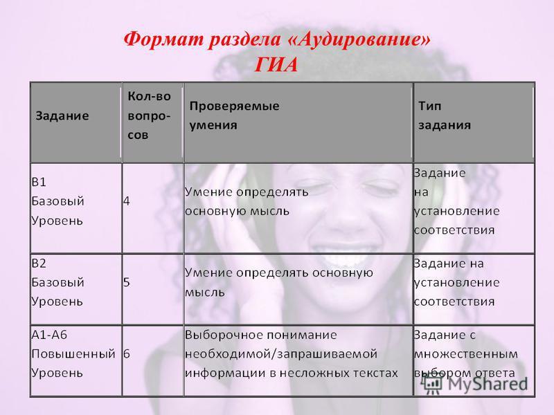 Формат раздела «Аудирование» ГИА