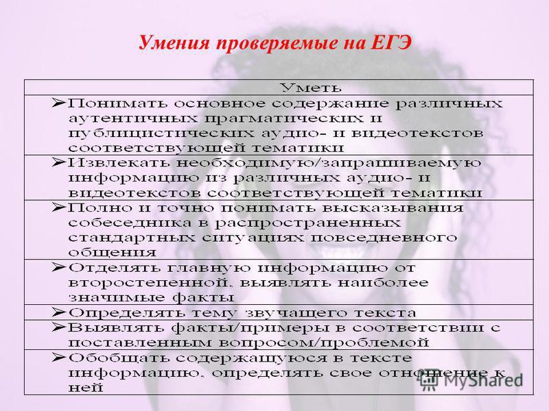 Умения проверяемые на ЕГЭ