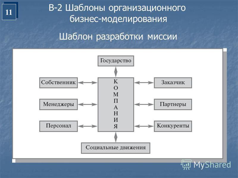 11 В-2 Шаблоны организационного бизнес-моделирования Шаблон разработки миссии