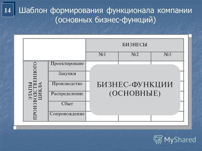 14 Шаблон формирования функционала компании (основных бизнес-функций)