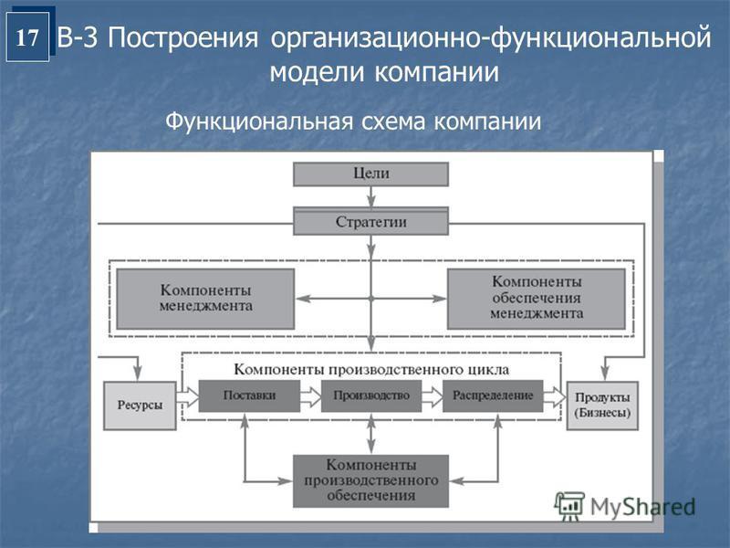 схема компании