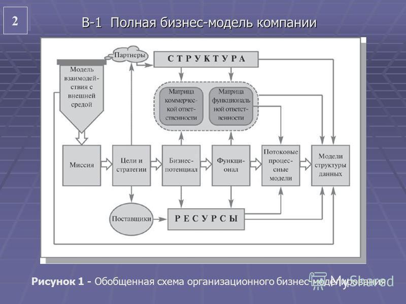 2 2 В-1 Полная бизнес-модель компании Рисунок 1 - Обобщенная схема организационного бизнес-моделирования