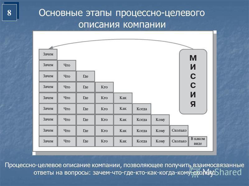 8 8 Основные этапы процессно-целевого описания компании Процессно-целевое описание компании, позволяющее получить взаимосвязанные ответы на вопросы: зачем-что-где-кто-как-когда-кому-сколько