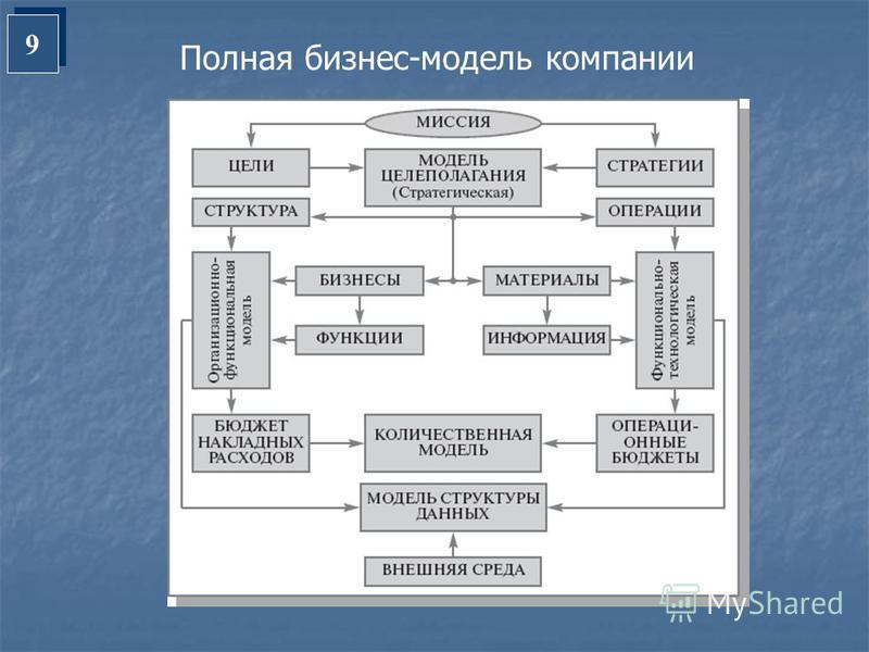 9 9 Полная бизнес-модель компании