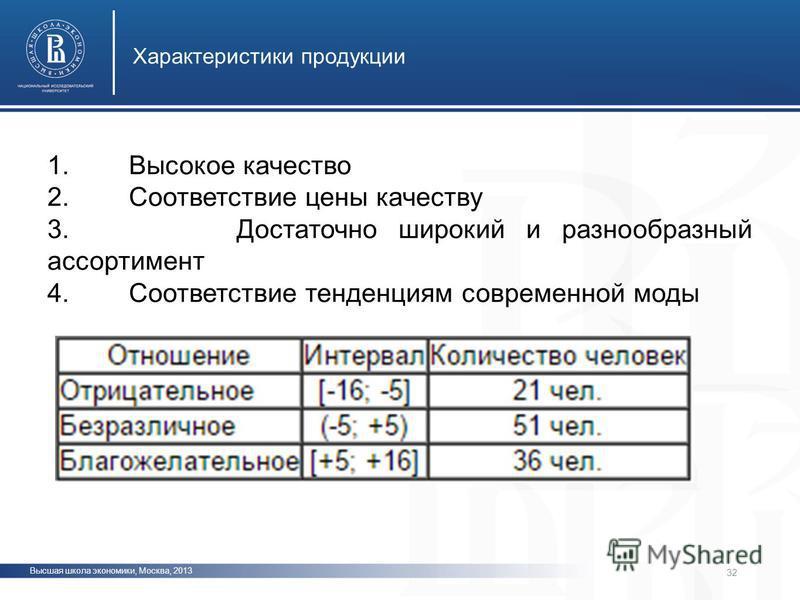 Высшая школа экономики, Москва, 2013 Характеристики продукции фото 32 1. Высокое качество 2. Соответствие цены качеству 3. Достаточно широкий и разнообразный ассортимент 4. Соответствие тенденциям современной моды