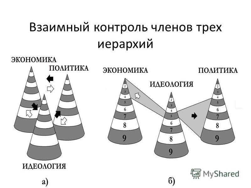 Взаимный контроль членов трех иерархий