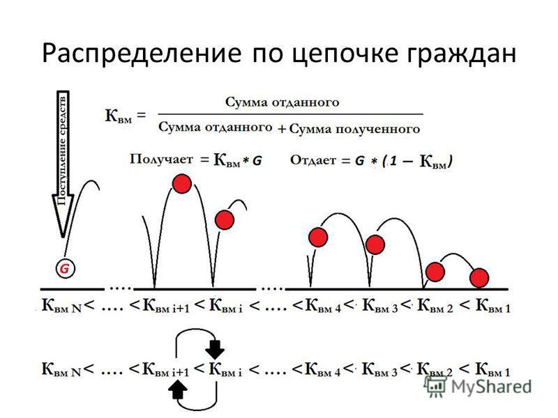 Распределение по цепочке граждан