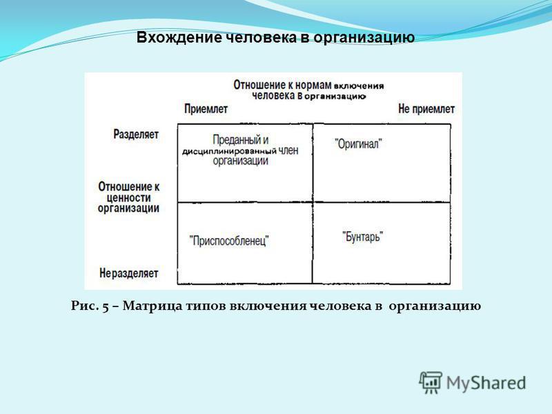 Рис. 5 – Матрица типов включения человека в организацию Вхождение человека в организацию