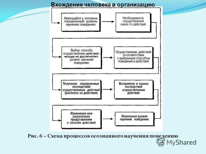 Рис. 6 – Схема процессов осознанного научения поведению Вхождение человека в организацию