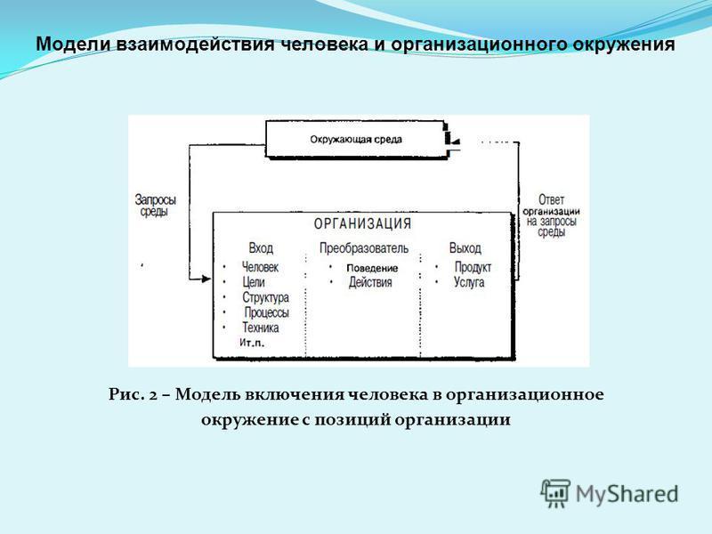 Рис. 2 – Модель включения человека в организационное окружение с позиций организации Модели взаимодействия человека и организационного окружения